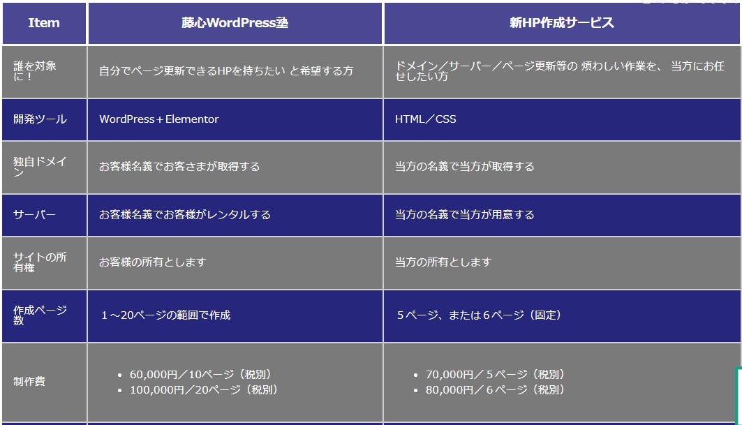 2ツのタイプのWordPressの表(テーブル)について